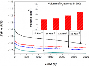 Fig. 6: Chrono-potentiometry curves for Ni-Co alloy coatings under impressed cathodic current of -300 mAcm-2 Inset: Volume of H2 evolved on each test electrodes in 300s interval