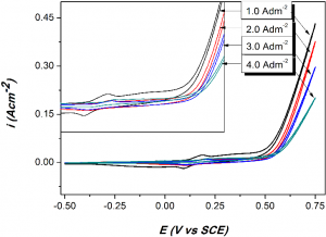 Fig. 7: Cyclic voltammograms of Ni-Co alloy coatings electrodeposited at different c.d. values, in 6M KOH solution showing an increase in anodic peak current, the redox couple for Ni-Co alloy is shown in inset