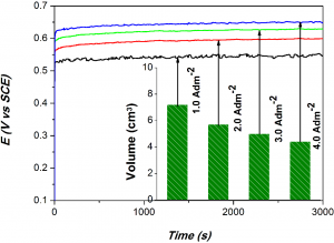 Fig. 8: Chrono-potentiometry curves for Ni-Co alloy coatings under impressed anodic current of +300 mA cm-2 Inset: Volume of O2 evolved on each test electrodes in 300s interval