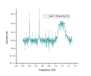Fig.: 10f Fig. 10(a-f): Intermodulation spectra for steel corrosion in 3.5 % NaCl + 16 ppm Na2S without and with various concentrations of Na2CrO4 at 25oC