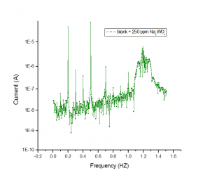 Fig.: 11e Fig. 11(a-e): Intermodulation spectra for steel corrosion in 3.5 % NaCl + 16 ppm Na2S without and with various concentrations of Na2WO4 at 25oC