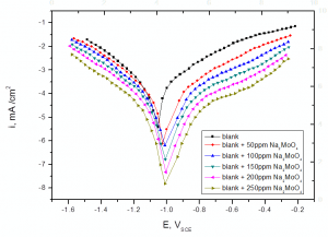 Fig. 1: Potentiodynamic polarization curves for the corrosion of steel in sulfide polluted salt water in the absence and presence of different concentrations of Na2MoO4 at 25oC