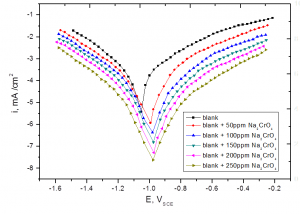 Fig. 2: Potentiodynamic polarization curves for the corrosion of steel in sulfide polluted salt water in the absence and presence of different concentrations of Na2CrO4 at 25oC