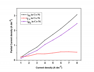 Fig. 2: The variation in partial current densities for deposition of Co, Ni and H2 at different applied c.d. at pH= 3.5 and 303 K, for optimal Co-Ni bath.