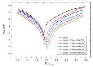 Fig. 3: Potentiodynamic polarization curves for the corrosion of steel in sulfide polluted salt water in the absence and presence of different concentrations of Na2WO4 at 25oC