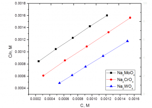 Fig. 4: Langmuir adsorption isotherm, plotted as C / θ vs. C, of Na2MoO4, Na2CrO4 and Na2WO4 for the corrosion of steel in sulfide polluted salt water