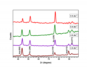 Fig. 4: XRD patterns of Co-Ni alloys electrodeposited at different c.d.'s from optimized bath at 303K