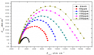Fig. 5: Nyquist plots recorded for steel in 3.5% NaCl + 16 ppm Na2S (blank) with and without various concentrations of Na2MoO4 at 25oC