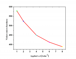 Fig. 5: Variation of micro-hardness of Co-Ni coatings with applied c.d., deposited from the optimal bath at 303K