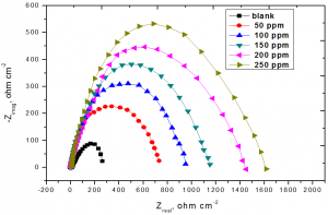 Fig. 6: Nyquist plots recorded for steel in 3.5% NaCl + 16 ppm Na2S (blank) with and without various concentrations of Na2CrO4 at 25oC