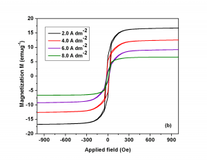 Fig.: 6b Fig.: 6 (a) Magnetization curve of Co-Ni coatings deposited at different applied c.d.'s, and (b) enlarged view at close proximity of applied magnetic field