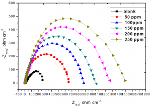 Fig. 7: Nyquist plots recorded for steel in 3.5% NaCl + 16 ppm Na2S (blank) with and without various concentrations of Na2WO4 at 25oC