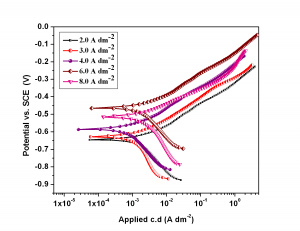 Fig. 8: Potentiodynamic polarization behavior of Co-Ni coatings deposited from the optimal bath at different c.d.'s