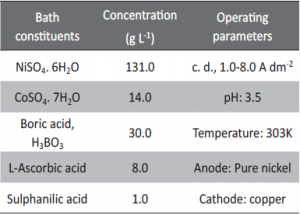 Tab. 1: Composition and operating parameter of the optimized bath for electrodeposition of bright Co-Ni alloy on copper.