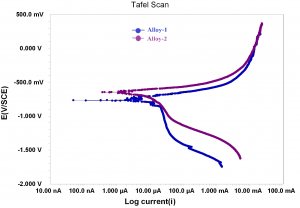 Fig. 4: Potentiodynamic polarization curves of Alloys 1 and 2 in NaCl solution