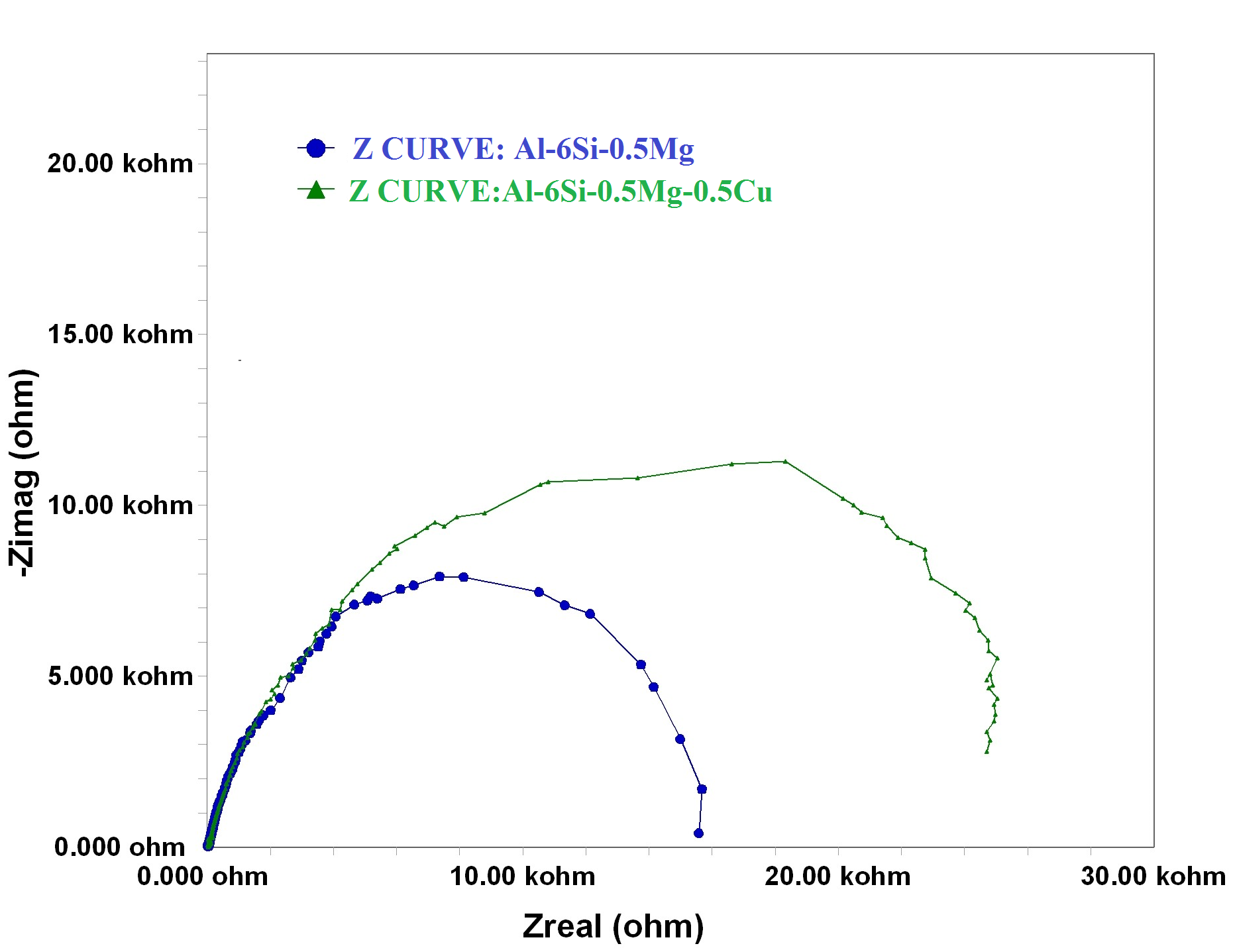 Fig. 2: Nyquist plots for the peakaged Al-6Si-0.5Mg(-0.5Cu) alloys in simulated seawater