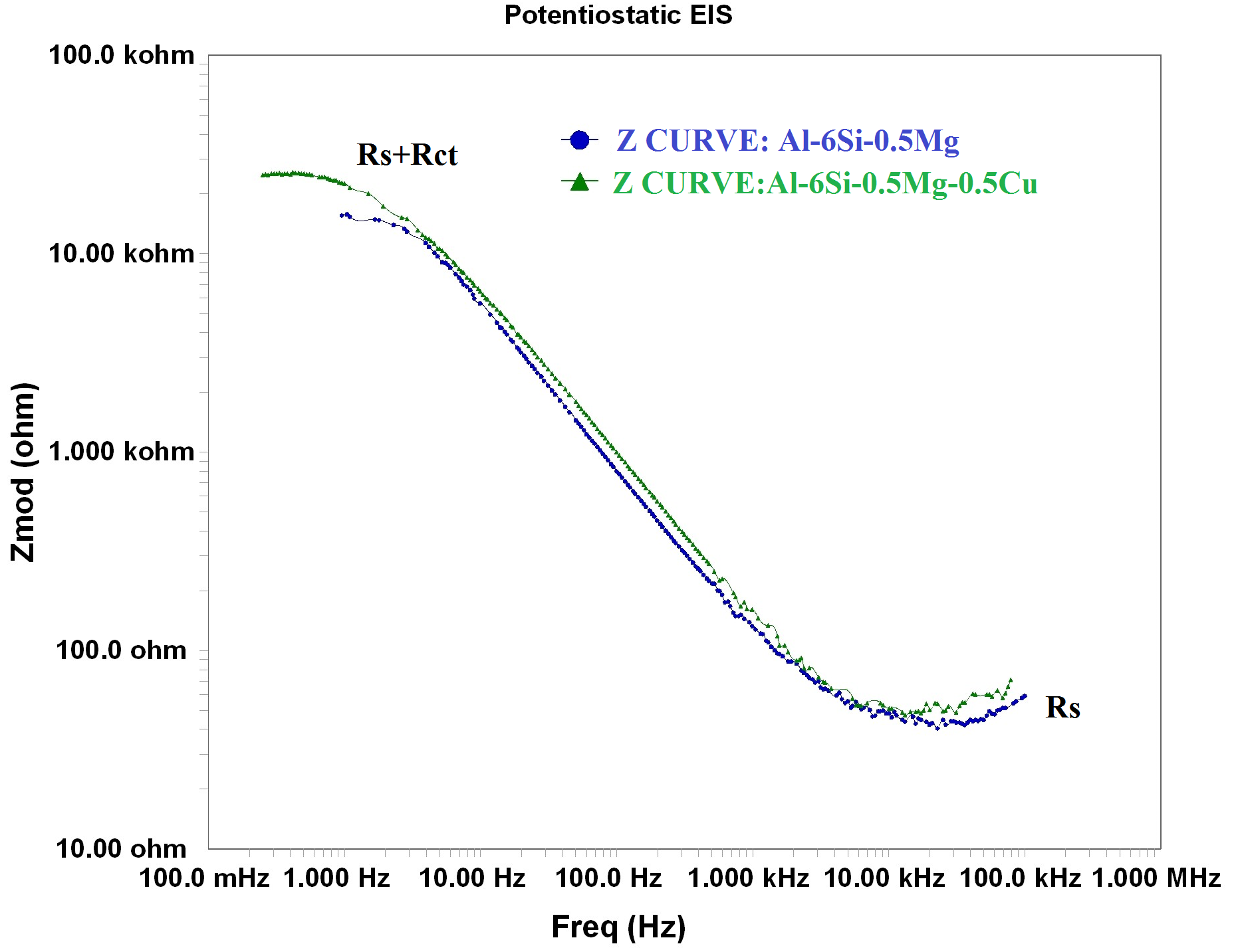 Fig. 3: Bode plots for the peakaged Al-6Si-0.5Mg(-0.5Cu) alloys in simulated seawater