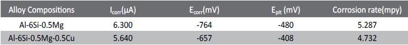 Tab. 2: Potentiodynamic polarization test results