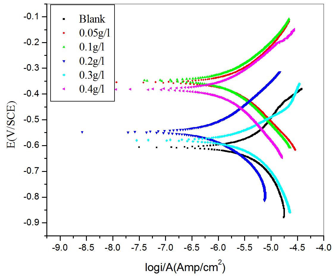 Fig. 2: Potentiodynamic polarization plots for the corrosion of aluminum containing different concentrations of CLE in H2SO4 (pH=3) at 30 oC