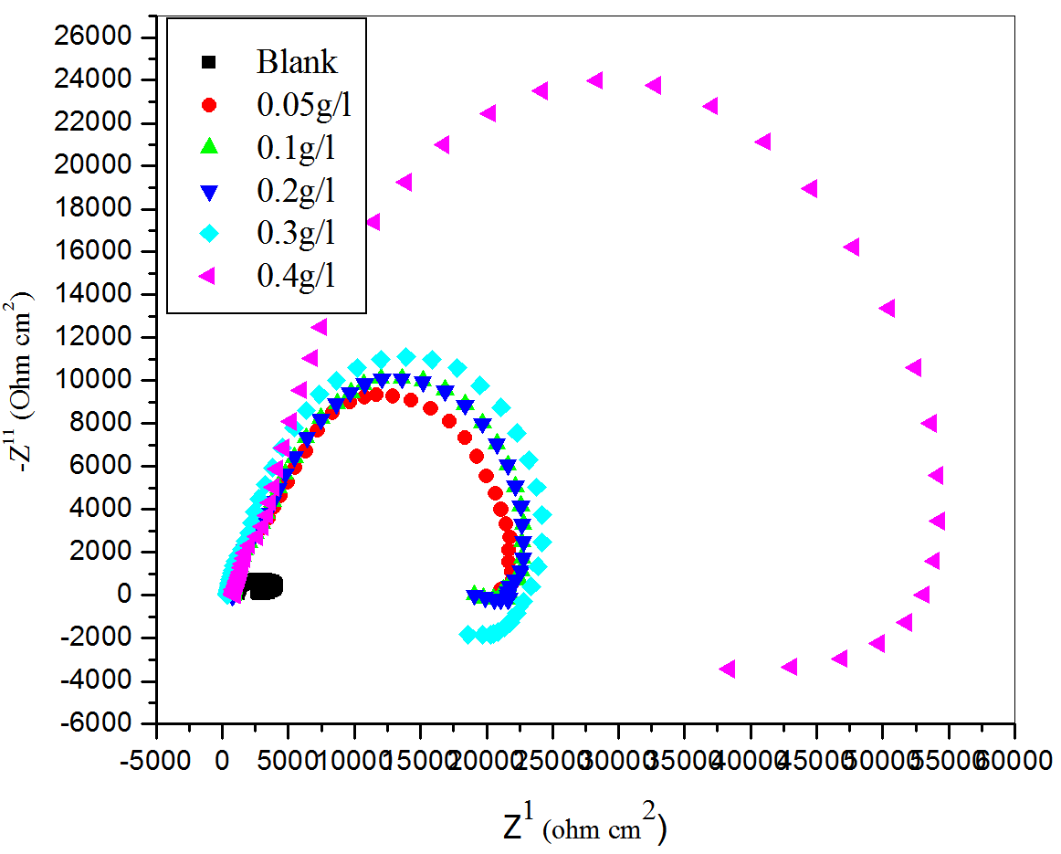 Fig. 3: Nyquist plots for the corrosion of aluminum in H2SO4 (pH =3) containing different concentrations of CLE at 30 ℃.