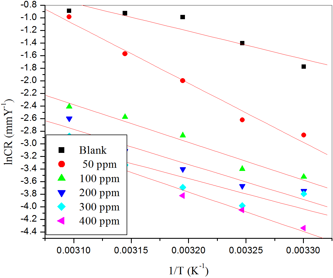 Fig. 5: Arrhenius plots for the corrosion of aluminum in H2SO4 (pH =3) containing different concentrations of CLE.