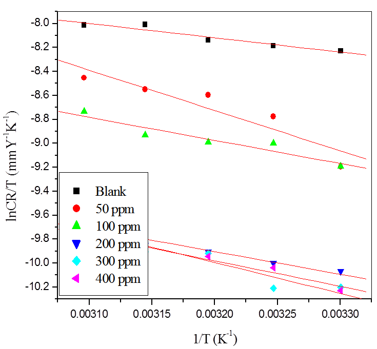 Fig. 6: Plots of ln (CR/T) vs 1/T for the corrosion of aluminum in (a) 0.001 M HCl (b) 0.001 M H2SO4 containing different concentrations of CLE.