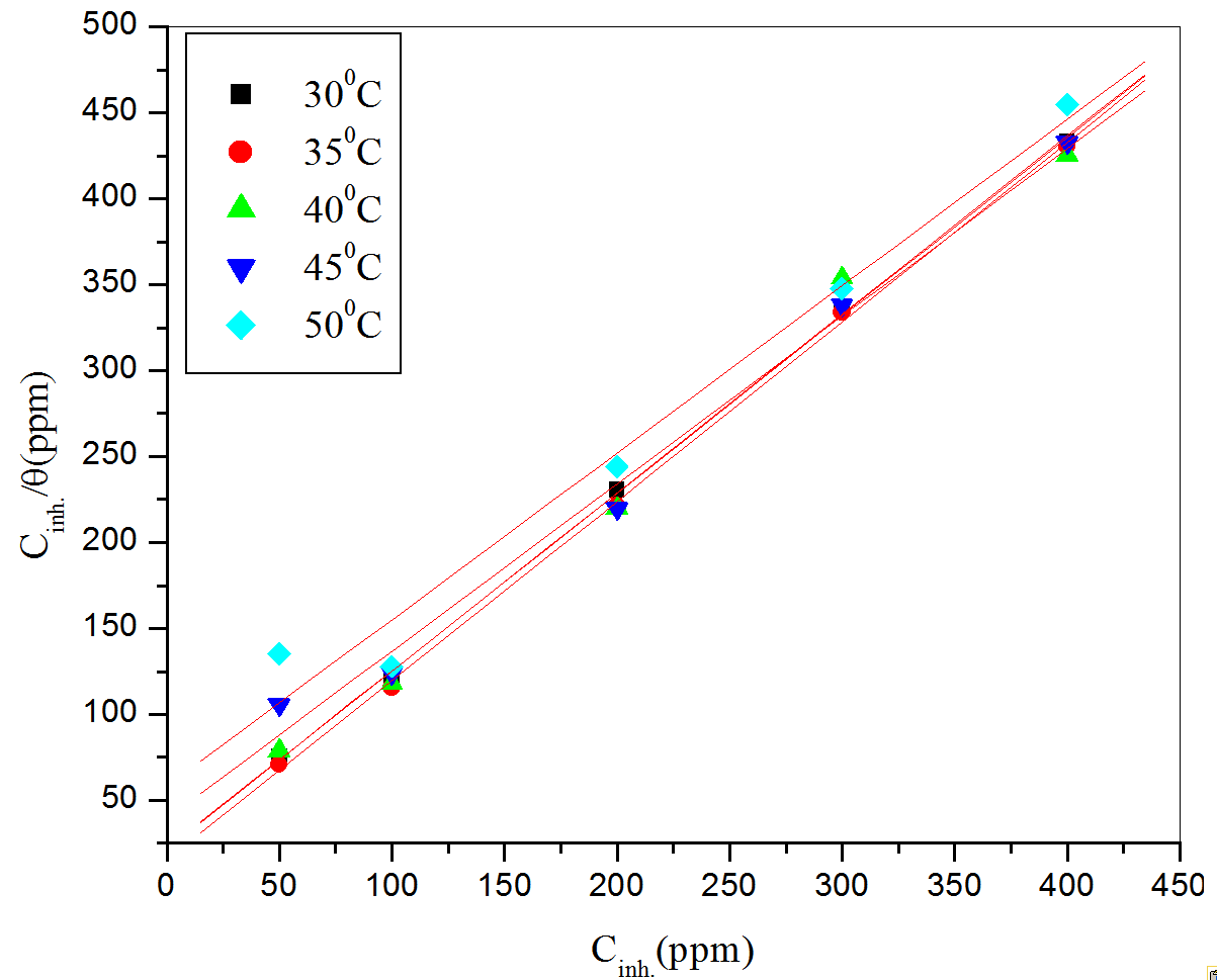 Fig. 7: Langmuir adsorption isotherms for the adsorption of CLE on aluminum in H2SO4