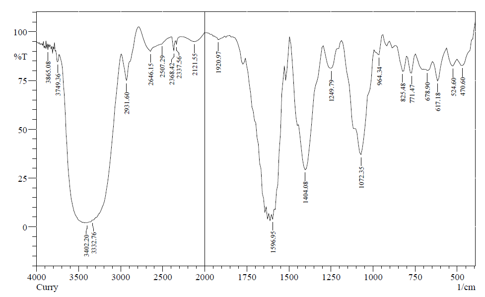 Fig. 1: IR spectrum of aqueous extract of Curry leaves extract