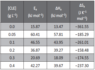 Tab. 3: Activation parameters for the corrosion of aluminum in H2SO4 (pH =3) containing different concentrations of CLE.