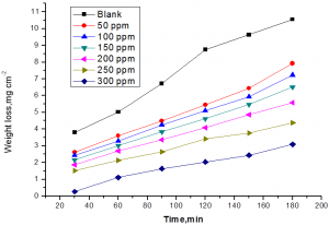 Fig.1: Weight loss-time curves for the corrosion of low carbon steel in 1 M HCl in the absence and presence of different concentrations of allium sativum at 25°C