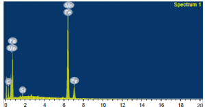Fig.10b: EDX spectra of low carbon steel surface after 24 h of immersion in 1 M HCl