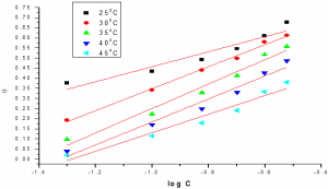 Fig.2: Temkin adsorption isotherm of allium sativum on low carbon steel surface in 1M HCl at different temperatures