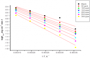 Fig.3: Plots of (log kcorr) against (1/T) for low carbon steel in the presence and absence of allium sativum in 1 M HCl