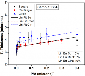 Fig. 3b: The Plot of perimeter to area ratio (P/A) of patterned shapes versus thickness in the centre of the pattern. The linear fit to the data for each case has also been shown.