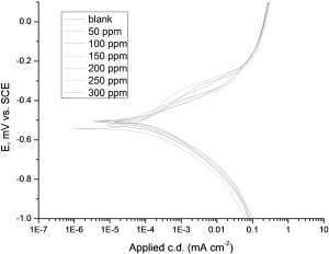 Fig.5: Potentiodynamic polarization curves for corrosion of low carbon steel in 1 M HCl in the absence and presence of different concentrations of allium sativum at 25ºC