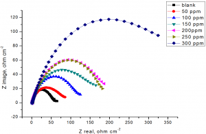 Fig.6: The Nyquist plots for the corrosion of low carbon steel in 1M HCl in the absence and presence of different concentrations of allium sativum at 25 ᵒC