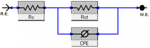 Fig. 7: Electrical equivalent circuit model used to fit the results of impedance