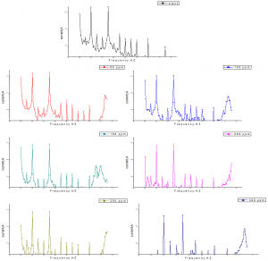 Fig.8: Intermodulation spectrum for low carbon steel in 1 M HCl solutions without and with various concentrations of allium sativum at 25°C