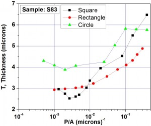 Fig. 2a: The Plot of perimeter to area ratio (P/A) of patterned shapes versus thickness in the centre of the pattern