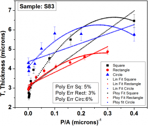 Fig. 2b: The Plot of perimeter to area ratio (P/A) of patterned shapes versus thickness in the centre of the pattern. The linear and polynomial fit to the data for each case has also been shown.
