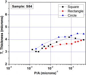 Fig. 3a: The Plot of perimeter to area ratio (P/A) of patterned shapes versus thickness in the centre of the pattern.