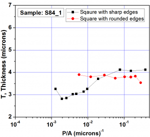 Fig. 4a: Comparison plots of perimeter to area ratio (P/A) versus thickness between square with sharp edges and with curved edges.