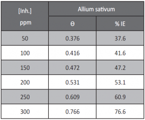 Tab. 2: Values of inhibition efficiency (%IE) and surface coverage (θ) of allium sativum for the corrosion of low carbon steel in 1 M HCl at different concentrations and at 25ºC