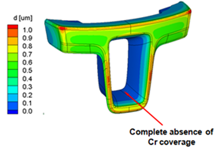 Fig. 2: Simulation without auxiliary anodes for chromium deposition
