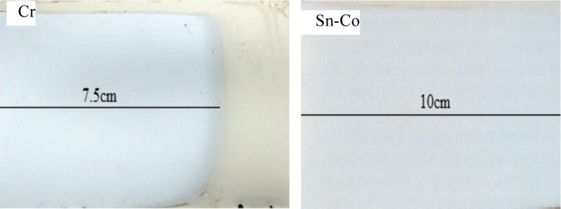 Fig. 6: Throwing power of Sn-Co electrolyte compared with that for decorative chromium