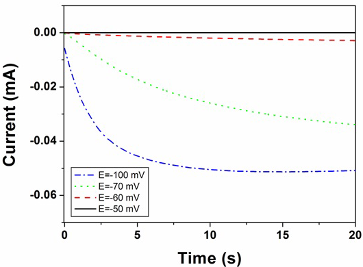 Fig. 2: Current transients recorded during electrodeposition of silver from 10 mM AgNO3 solution at different deposition potentials