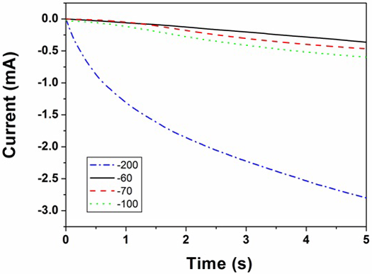 Fig. 3: Current transients recorded during electrodeposition of silver from 600 mM AgNO3 solution at different deposition potentials