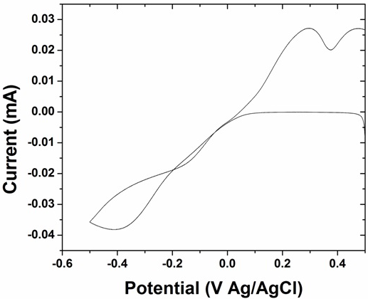 Fig. 6: Typical cyclic voltammograms obtained for Cu on HOPG when deposited from 2 mM CuSO4 solution