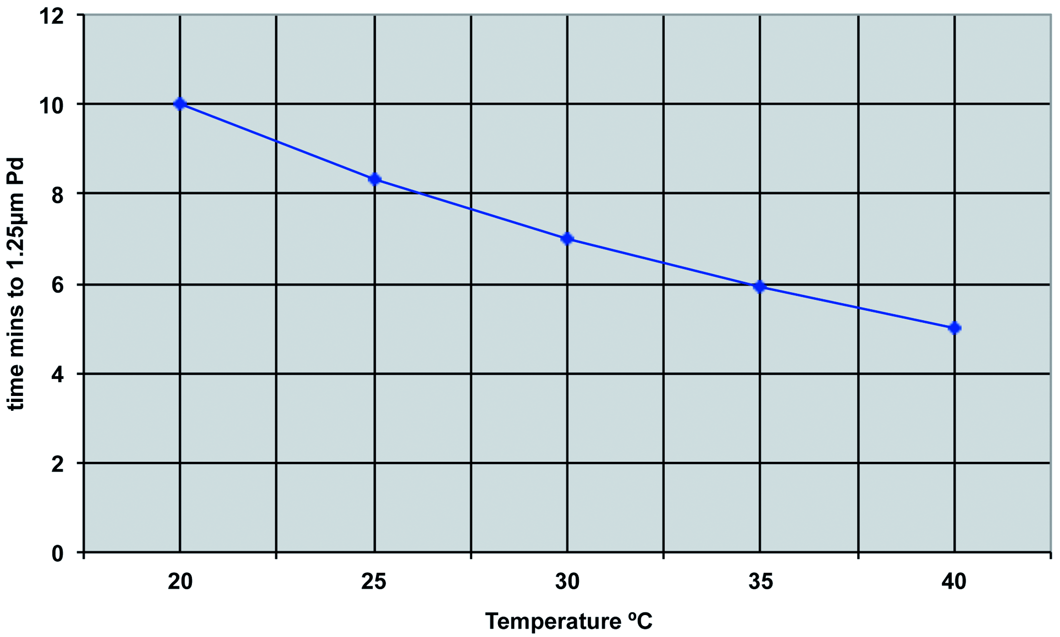 Fig 1: Temperature vs. Time to form 1.25 μm of Displacement Pd on Cu (Pd 5 g/l, HCl 250 mls/l) after Johnson [1]
