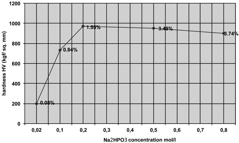 Fig. 10: phosphite concentration vs Pd-P hardness and P % in deposit (after Nawafune et al [34])